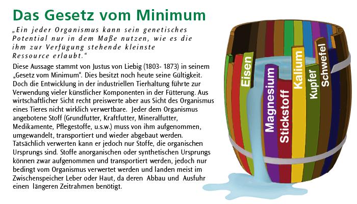 Das Gesetz von Minimum